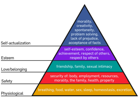 Maslow | Heirarchy of Needs
